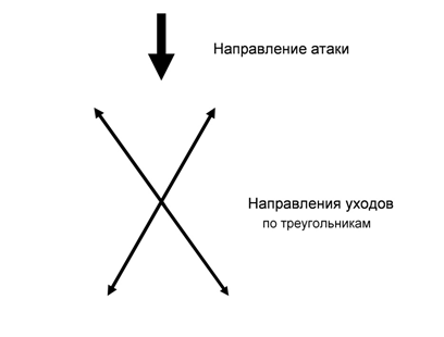 шаги по тр схема
